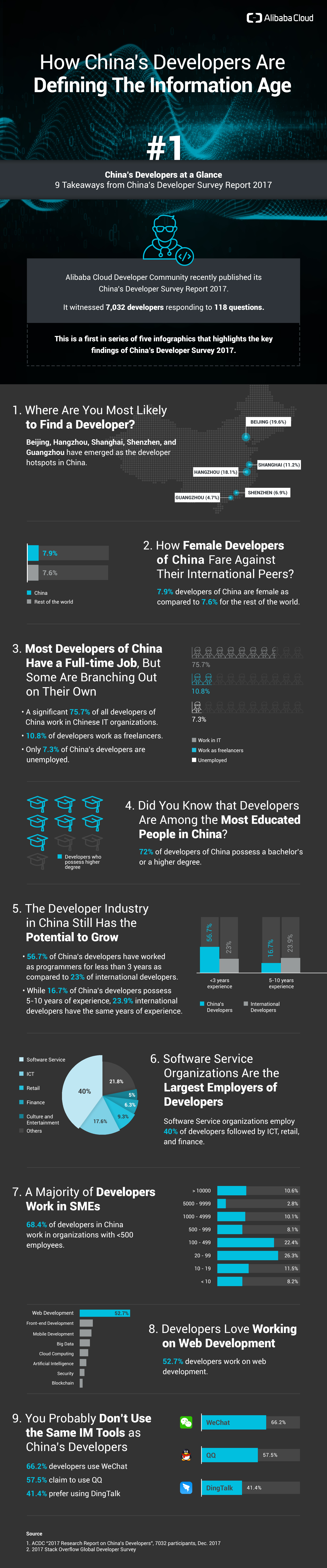 Developer_Surver_2017_Infographics_1